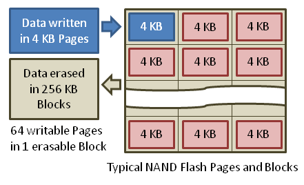 NAND_Flash_Pages_and_Blocks